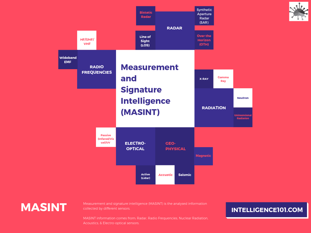 Measurement and Signature Intelligence (MASINT)
