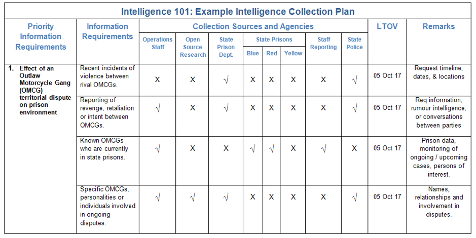 Intelligence Analysis Intelligence Collection Plan