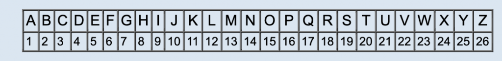 Replacing letters with numbers or a simple cipher like -e.g. A=1, B=2, etc,